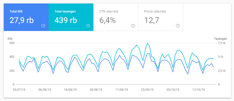 search console analytics gegeriyadi.com