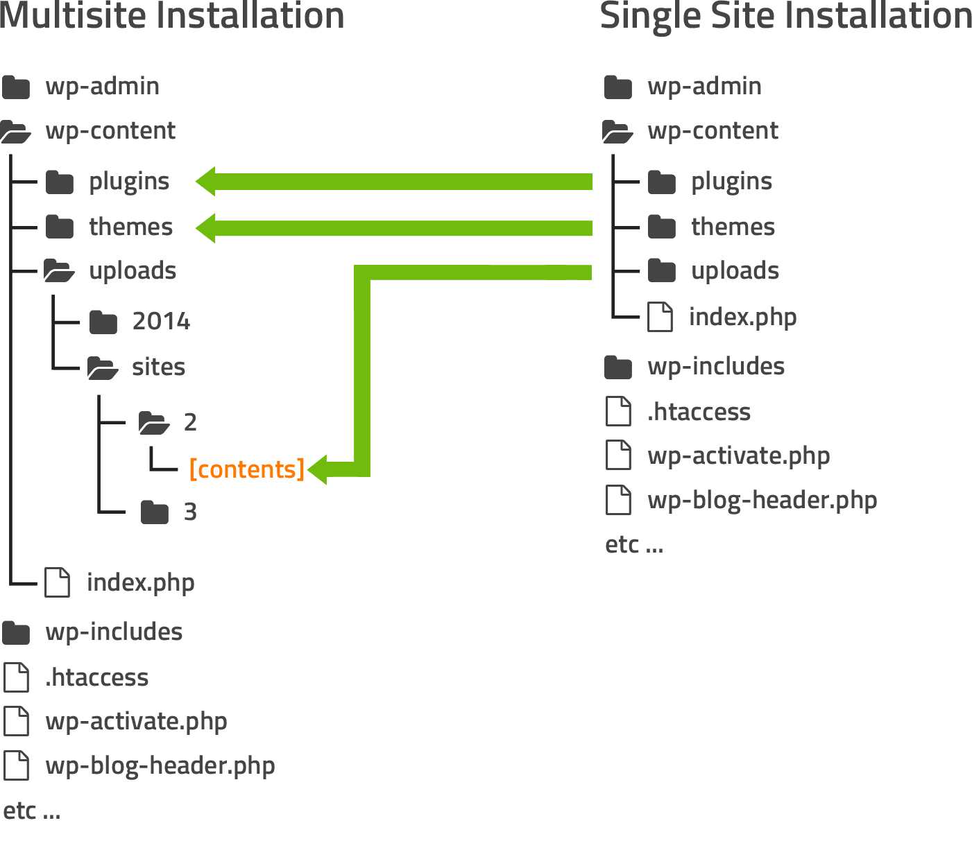 single-site-to-subsite-files-singlesite-to-multisite